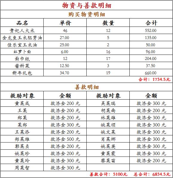 【关爱民生】春节前替十方善士给贫困家庭送上温暖祝福!
