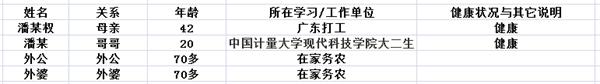 B20191001-04 潘某