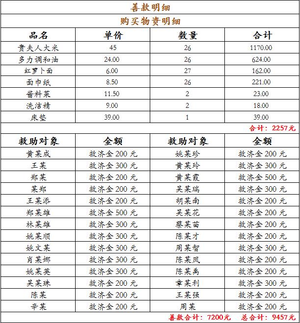 """""""关爱民生菩提行""""第92次走访慰问纪实"""